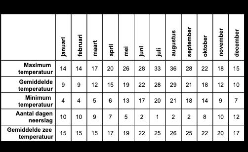 Klimaat Sicilië - weer tabel Sicilië